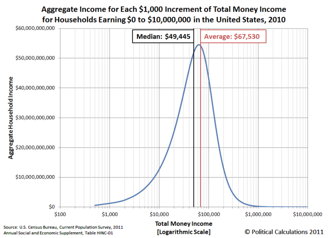 agg-income-1000-increments-0-to-10-million-us-households-2010-logarithmic.png